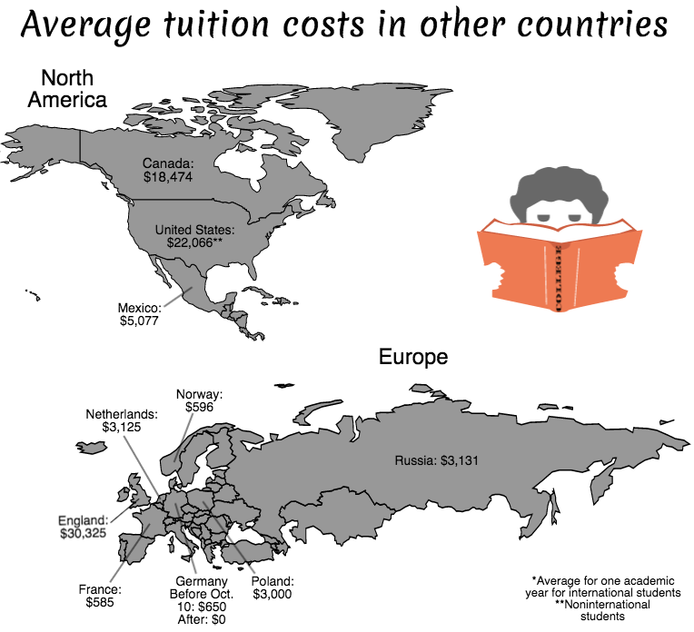 "Chart created using information from Business Insider, ""Here's What College Education Costs Students Around The World"" June 8, 2012 by Adam Taylor and ""America Is The Second Most Expensive Country In The World For International Students"" Aug. 16, 2013 by Mandi Woodruff"