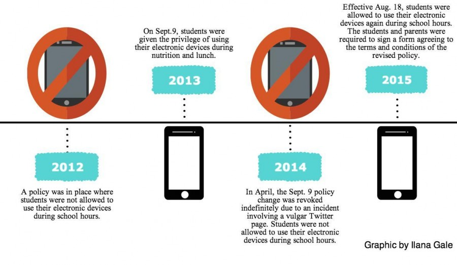 Electronic Device Policy Timeline