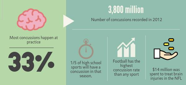 More athletes are put under the threat of injuries, such as concussions. High school coaches and athletes are taking precautions to avoid such injuries.