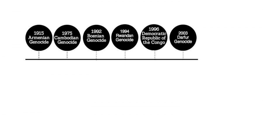 Timeline of genocides
