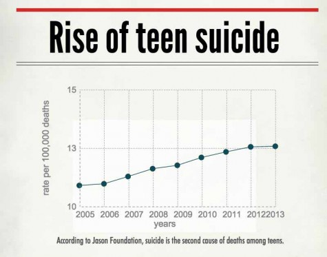 Teenagers are the second highest age group that falls victim to suicide. Over nine years, the rate of deaths due to suicide has steadily increased, not decreased.