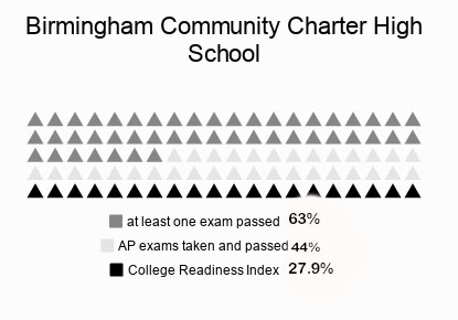 This+is+how+Daniel+Pearl+Magnet+High+School+did+on+the+AP+exams+for+the+2014-2015+school+year+in+comparison+to+Birmingham+Community+Charter+High+School+and+Magnolia+Science+Academy+2.+