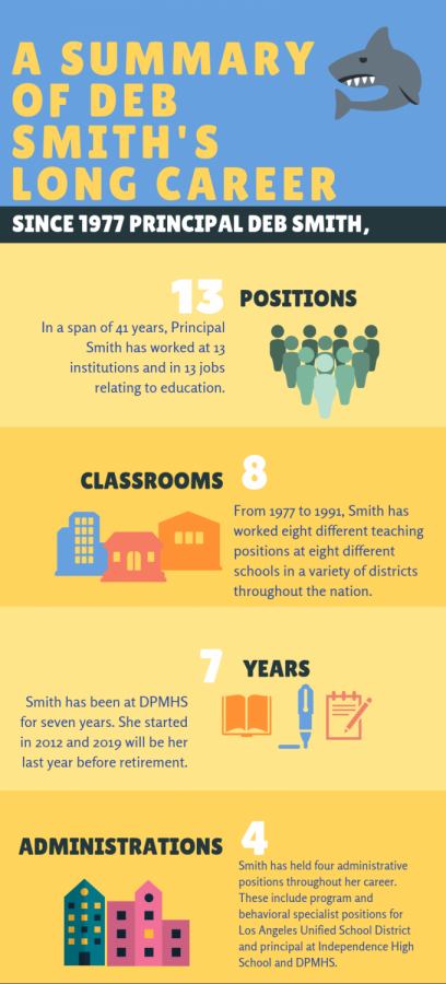 Principal Deb Smith has had a long career in education. As her career comes to a close with her retirement soon approaching, here is a summary of her long career.