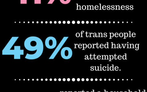 She Has a Name: Violence Against Black Trans Women is a National Crisis