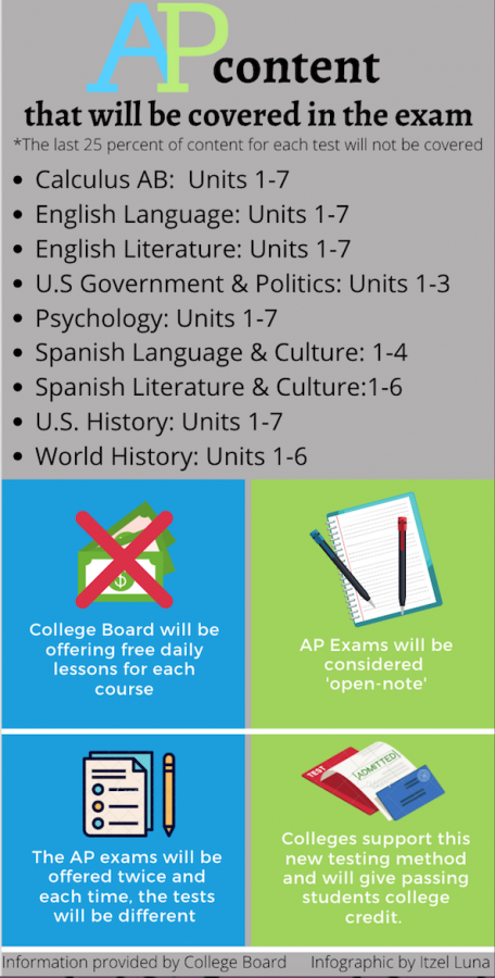 Because of the spread of the coronavirus, College Board has decided to switch the 2020 AP exams to an online platform.