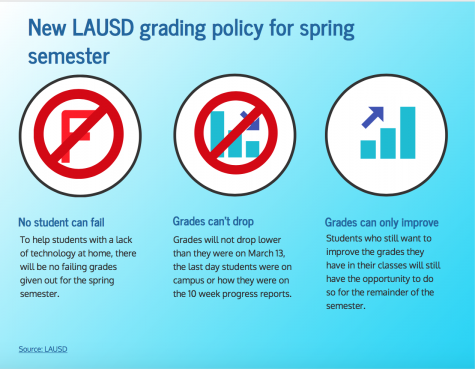 With all LAUSD school being restricted to remote learning for the remainder of the semester, a new grading policy is being implemented to help ease stress.
