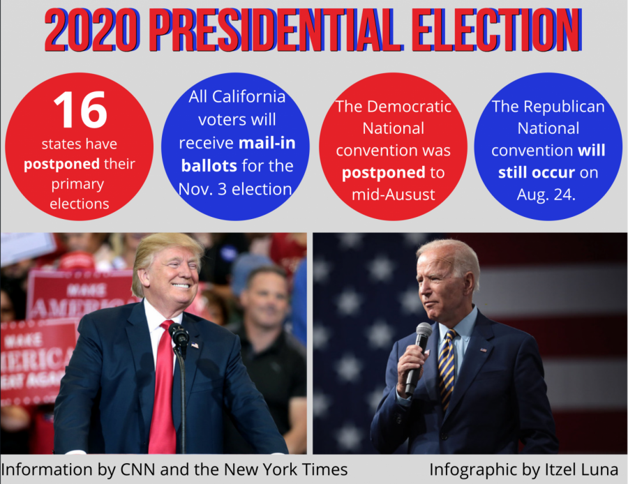 Due to the coronavirus, 16 states have postponed their primary elections and ever California voter will receive a mail-in ballot to avoid large gatherings.
