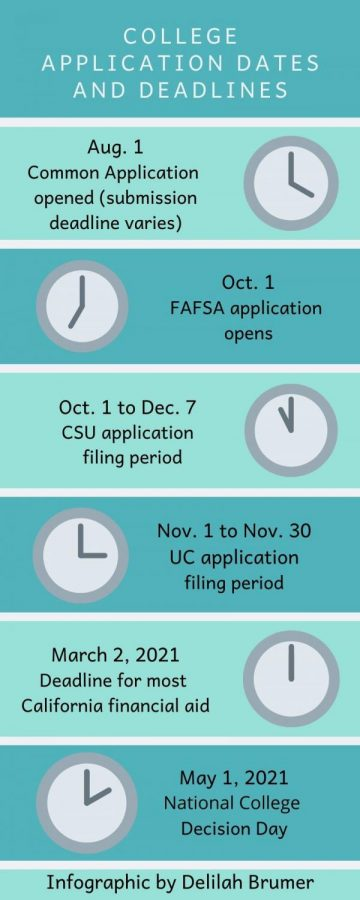 College application dates and deadlines vary for each college students apply to.