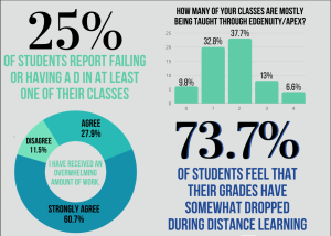 In November, 71 DPMHS students responded to an online survey about the academic and mental distance learning and returning to school in person.