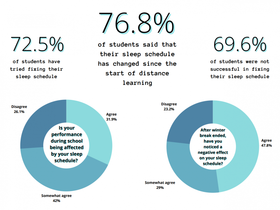 In+February%2C+69+DPMHS+students+responded+to+a+survey+about+how+their+sleep+schedule+has+been+disrupted+during+distance+learning.+
