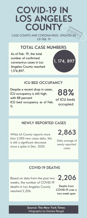 As coronavirus case numbers in Los Angeles County drop from a spike in December, newly reported cases and ICU bed occupation are still very high.