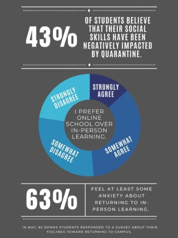 Students worry about returning to in-person learning